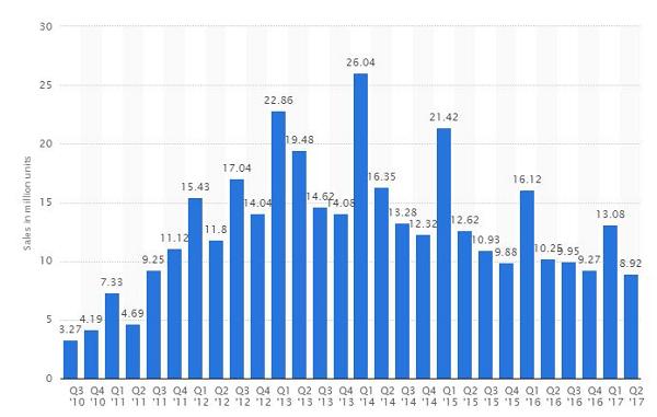 Historia del auge y caída del iPad