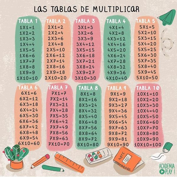 Tablas de multiplicar, más de 100 imágenes de tablas para descargar e imprimir