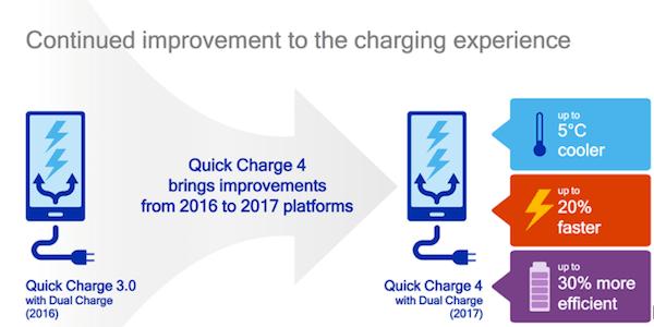 Quick Charge 4+, qué es y qué móviles contarán con esta carga rápida
