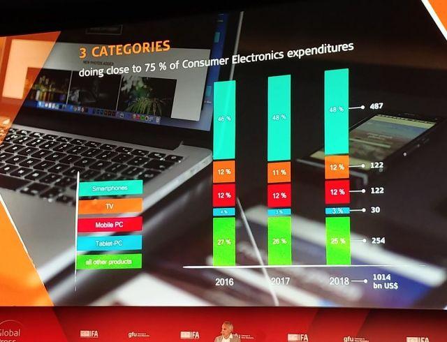 Ventas electronica de consumo IFA