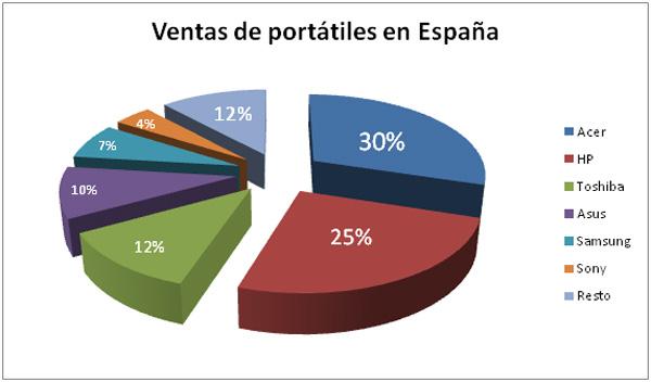 ventas_portatiles_españa