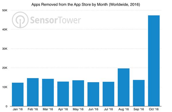 Aplicaciones Apple