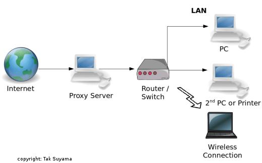 Como usar o Proxy DIME NOC