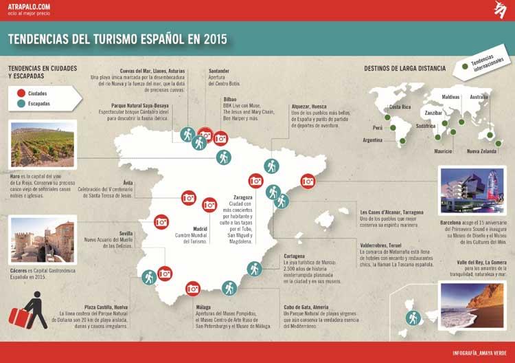 Tendencias del Turismo Español en 2015, según el informe Atrápalo.