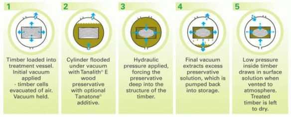 Pressure Treatment process using 'tanalith' or similar