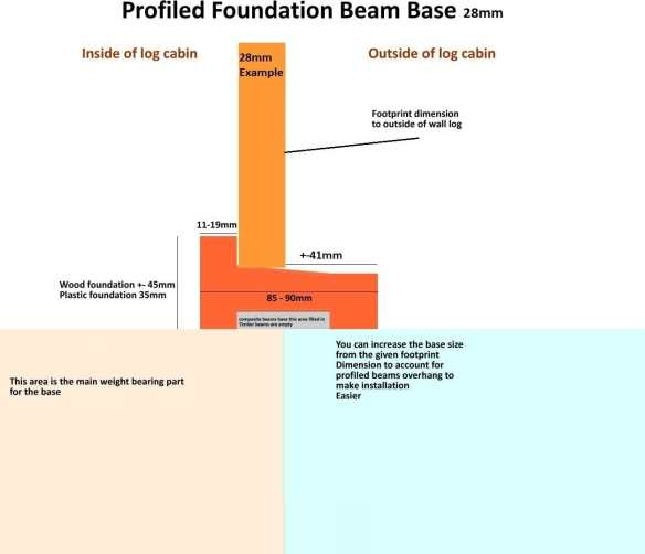 28mm profiled foundation beams