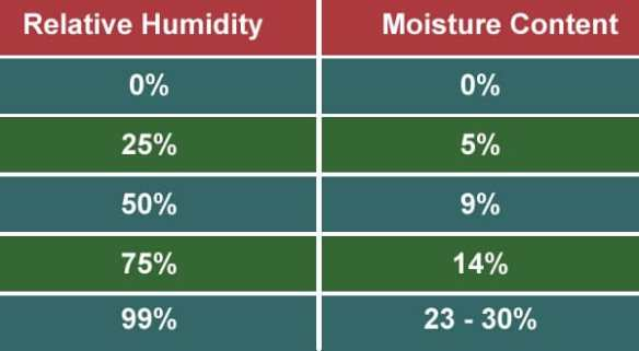 There is a direct correlation of the amount of moisture in wood according to the relative humidity in the air.