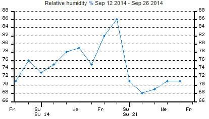 Relative humidity change