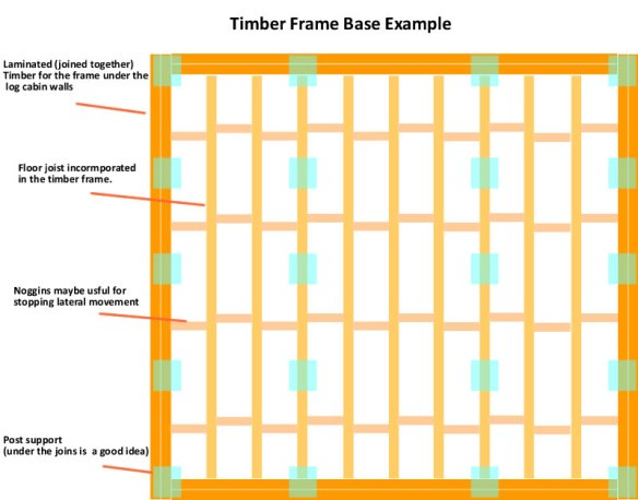 Timber frame base example of the way I might do it depending of course on the size of building