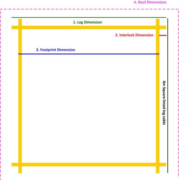 Log cabin roof 'overhang' dimensions.