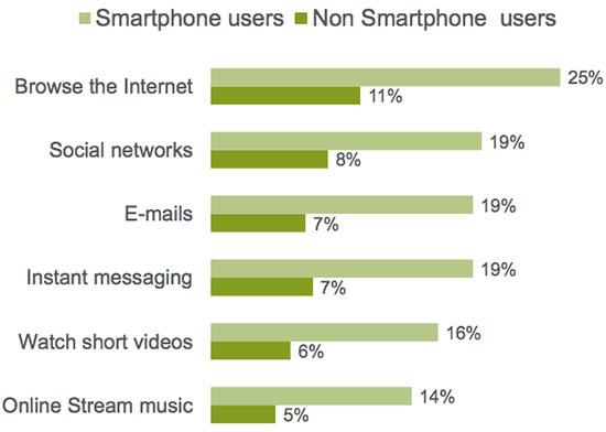 Type d'utilisation de l'Internet mobile sur le Smartphone en Tunisie