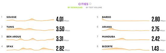 Le classement des villes tunisiennes par débit de téléchargement