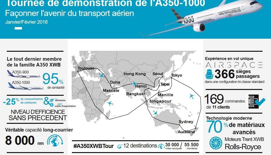 Airbus Infographie
