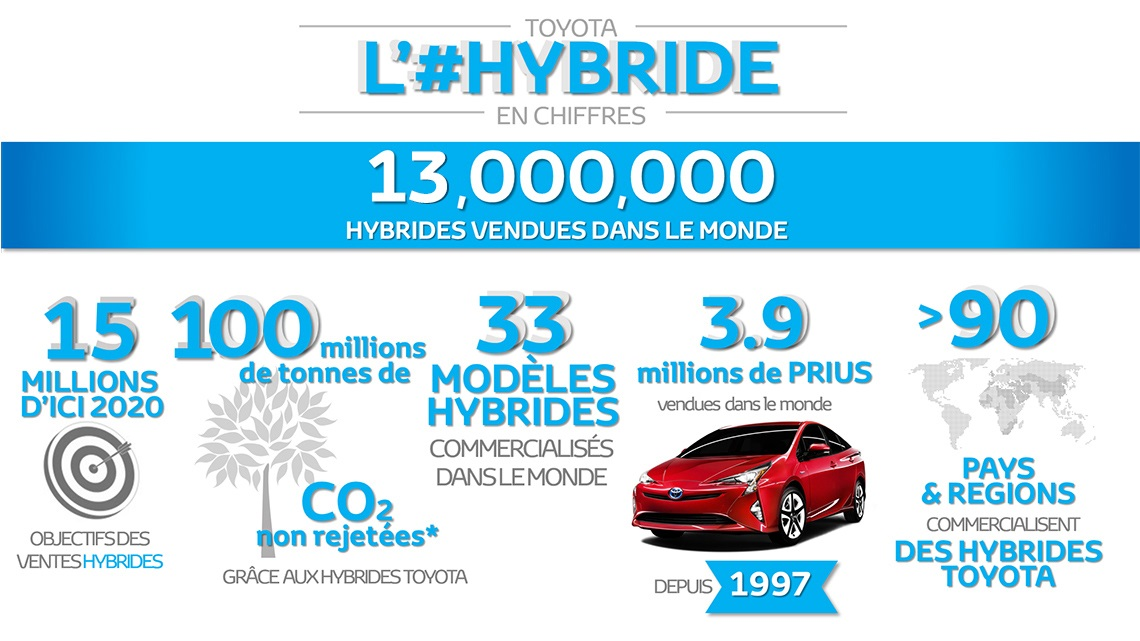 thirteen-million-hybrids_new_tcm-18-897901_tcm-18-897901