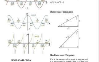 Important trigonometry rules