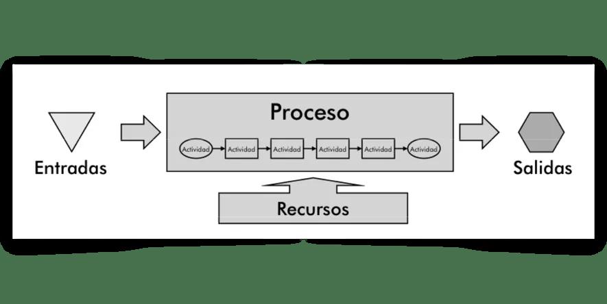 procesos de negocio