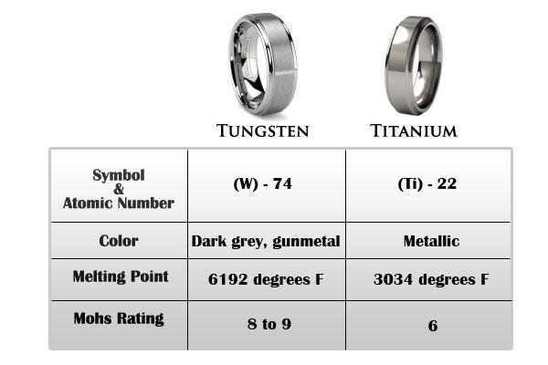 Tungsten Vs Titanium