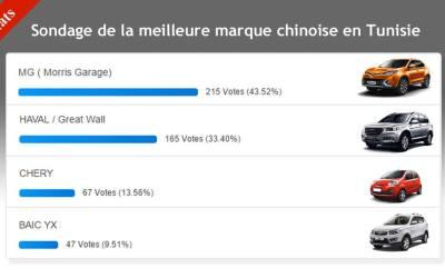 Sondage de la meilleure marque chinoise en Tunisie: participez et gagnez un Samsung Galaxy J7 Prime