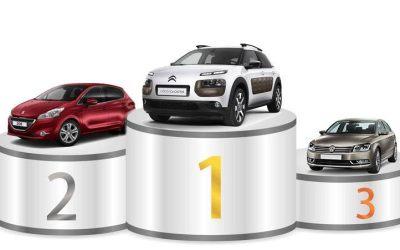 Sondage meilleur service après vente, Citroën Tunisie sur le haut du podium