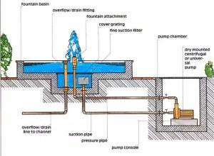 Circuit fermé de fluide d'une fontaine
