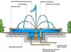 Circuit fluide de Chateau d'eau de fontaine