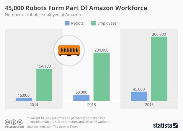 Amazon iş gücü
