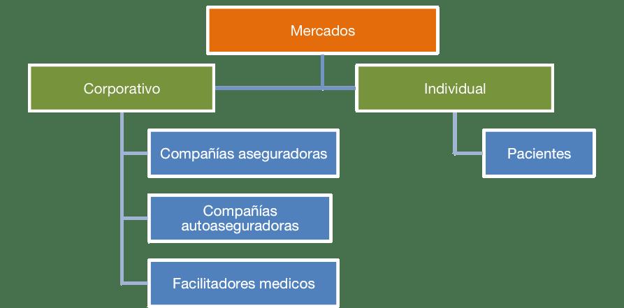 Estrategia comercial en Turismo Medico
