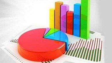 Photo of مركز أبحاث ينشر استطلاع رأي حول نتائج الانتخابات المحلية في 5 بلديات كبرى.. تعرف عليها؟