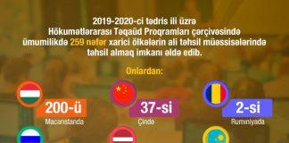 Hökumətlərarası Təqaüd proqramları