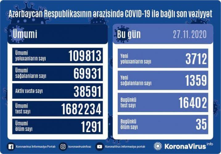 Azərbaycanda koronavirus infeksiyasına daha 3712 yoluxma faktı qeydə alınıb, 1359 nəfər sağalıb