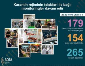 Fevralın 22-dən 26-dək 179 ərzaq satışı obyektində monitorinqlər aparılıb