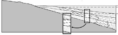 Walther's law: Note similarities in vertical distribution and lateral distribution of sediments