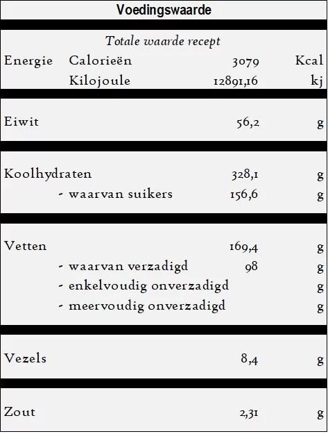 Irmik Helvasi - Griesmeel halva voedingswaarde