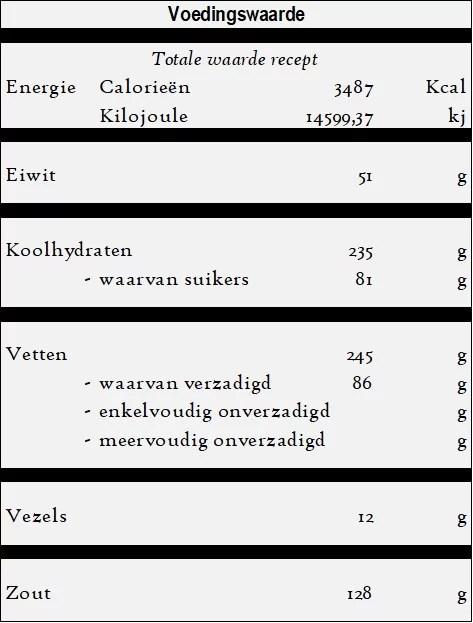 Havuc tatlisi - Worteltoetje recept voedingswaarde