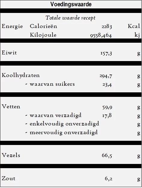 Cig Köfte - Rauwe Köfte voedingswaarde