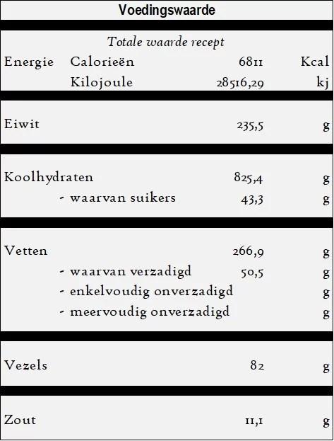 Mercimekli dilim pogaca voedingswaarde
