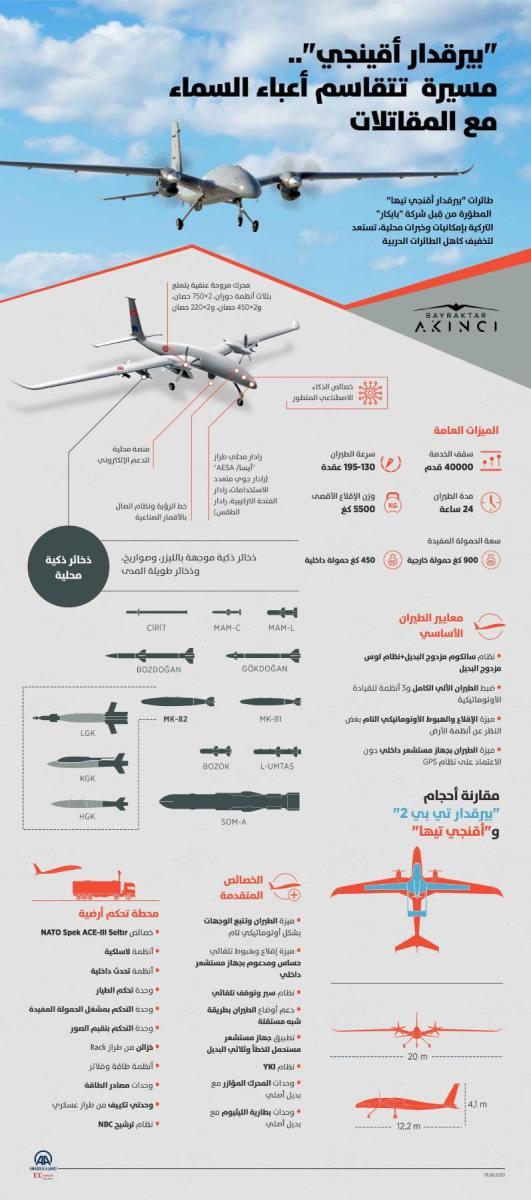 """طائرات """"بيرقدار أقنجي تيها"""" المطوّرة من قِبل شركة """"بايكار"""" التركية بإمكانيات وخبرات محلية تستعد لتخفيف كاهل الطائرات الحربية."""