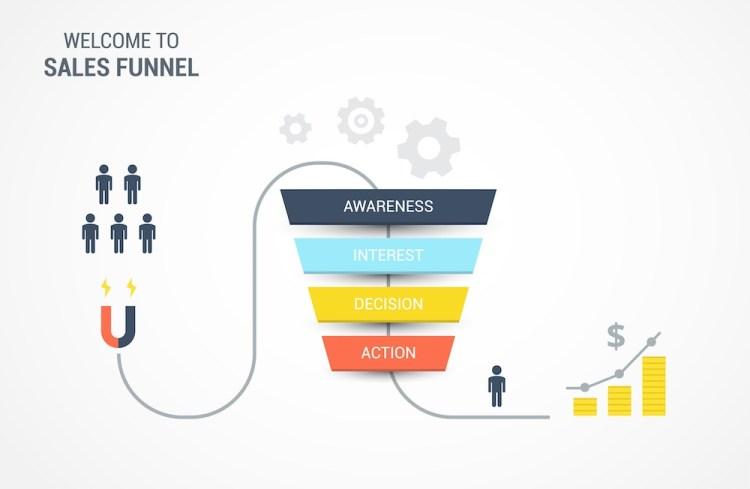 Rappresentazione grafica del funnel di vendita