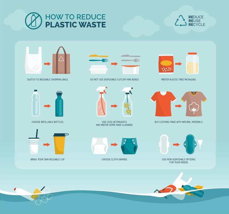 Schema per ridurre l'utilizzo di plastica