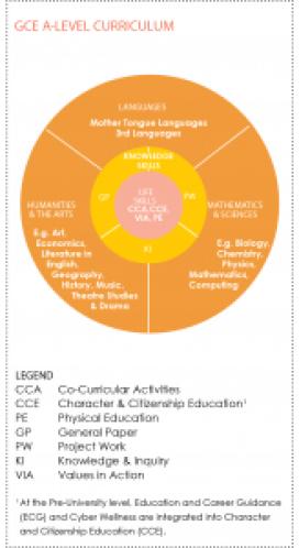 gce-a-level