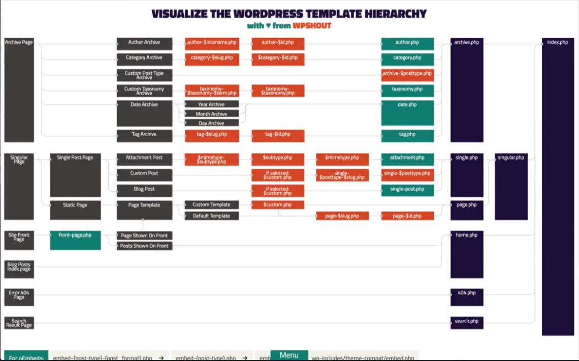 Gerarchia di WordPress