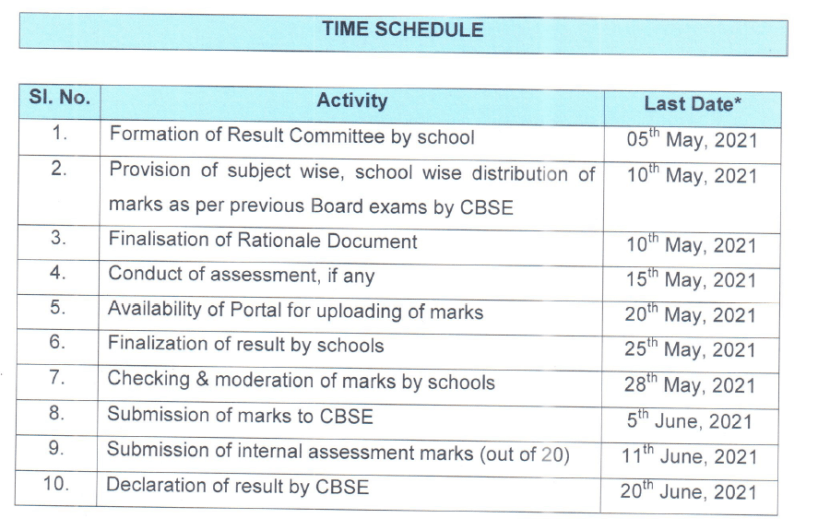 time schedule for cbse class 10th result 2021