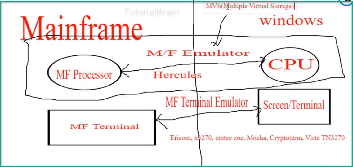 mainframe emulator — TutorialBrain