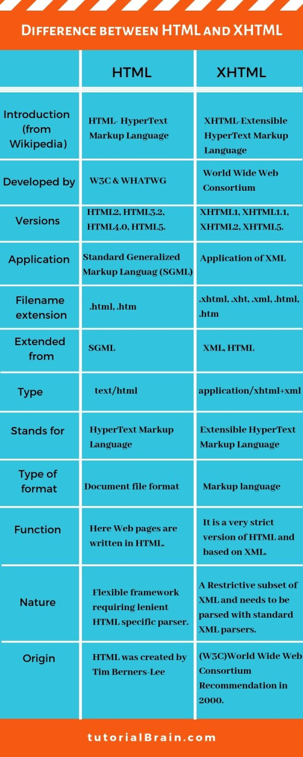 HTML XHTML Difference between HTML and XHTML — TutorialBrain