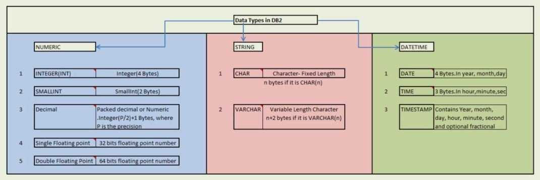 DB2 Data Types