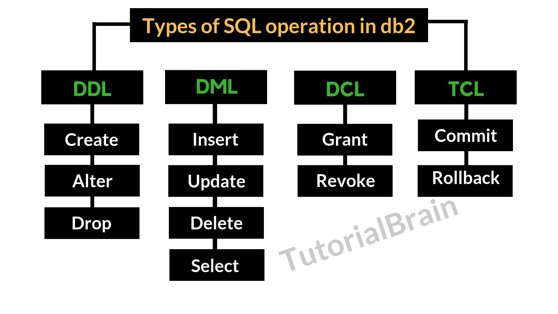 Types of SQL operation in db2 — TutorialBrain
