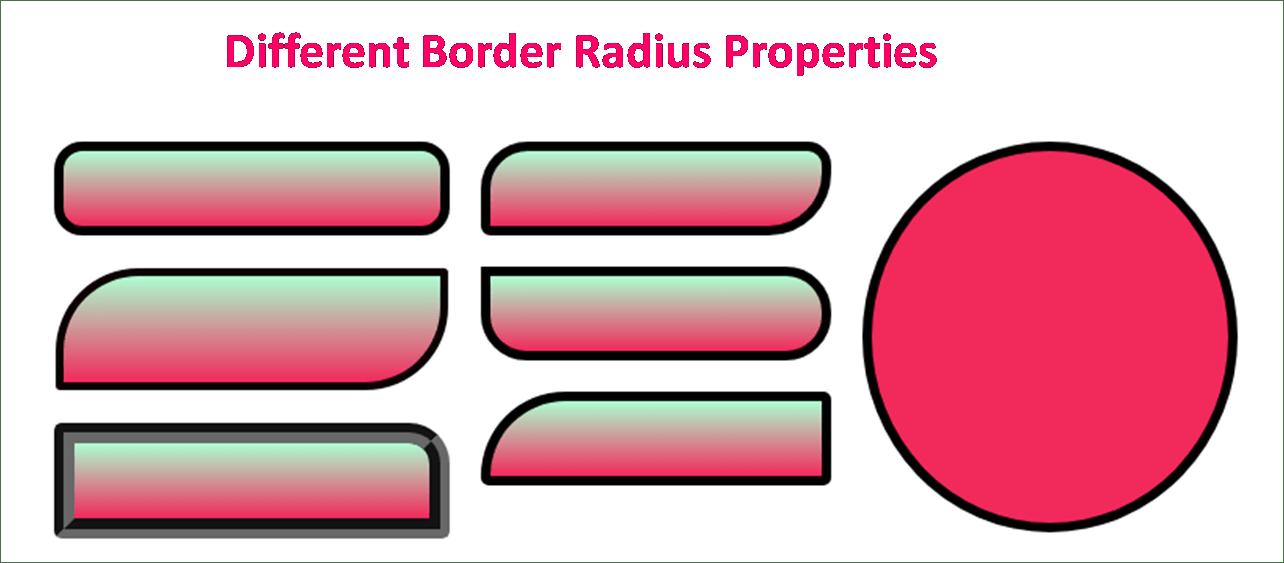 CSS Border Radius — TutorialBrain