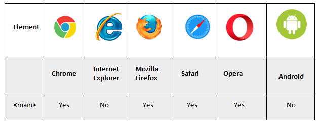 main tag supporting browsers