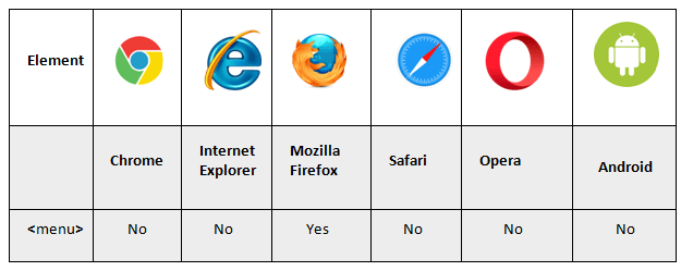 menu tag supporting browsers