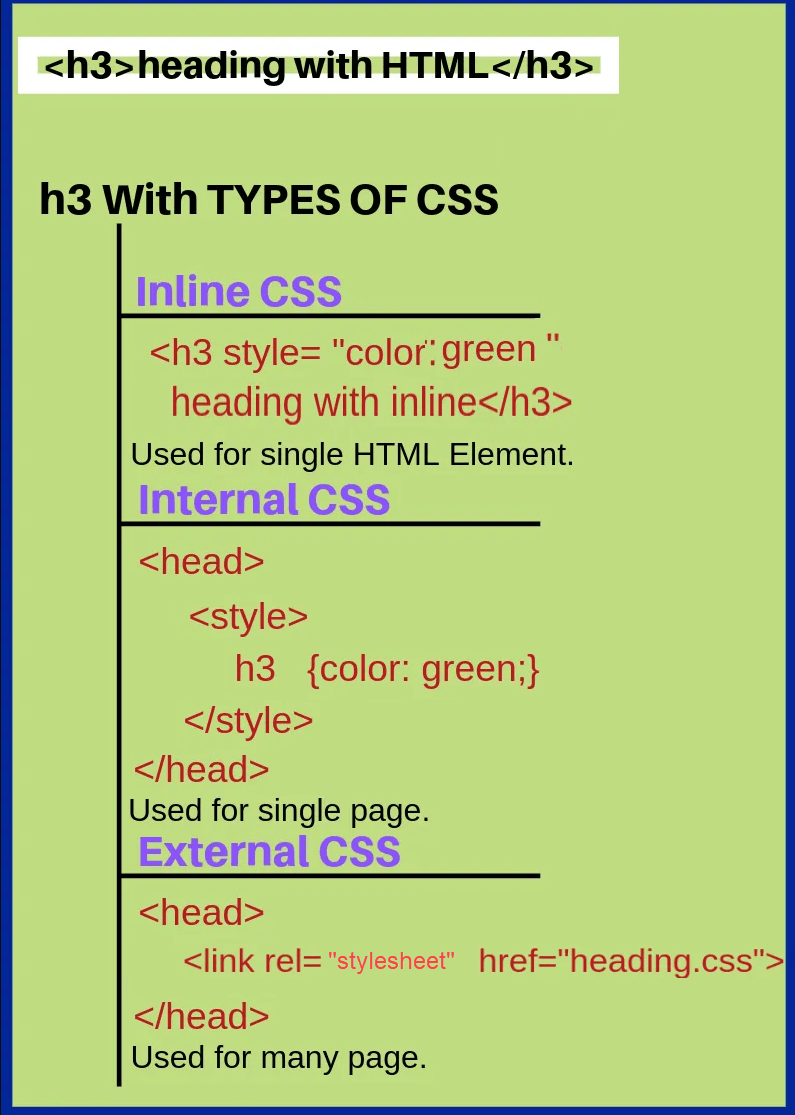Types of CSS — TutorialBrain